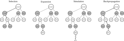 MCTS algorithm's 4 phases