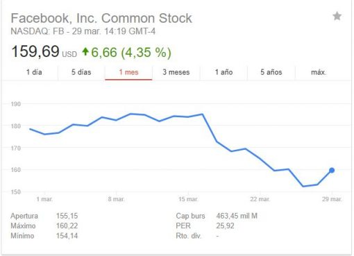 Facebook Stocks' valuation fall
